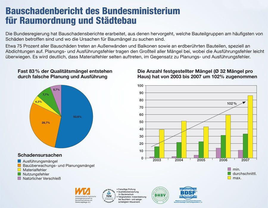 Infografik: Bauschadenbericht des Bundesministerium für Raumordnung und Städtebau