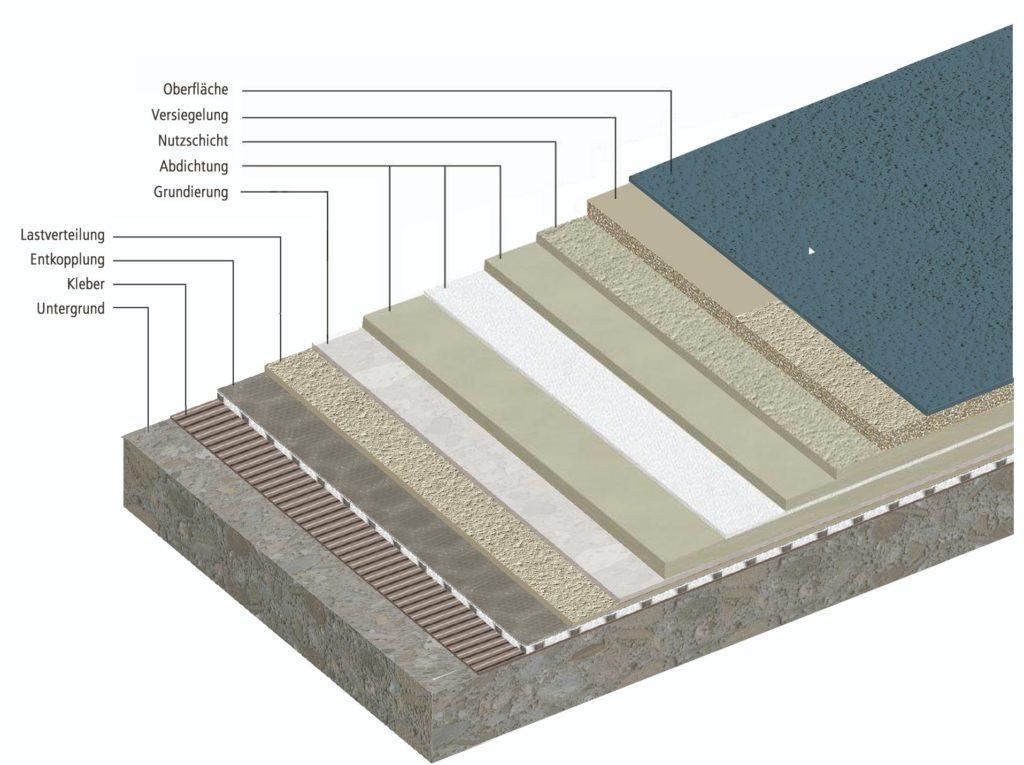 Balkonbeschichtungssystem Chips Design