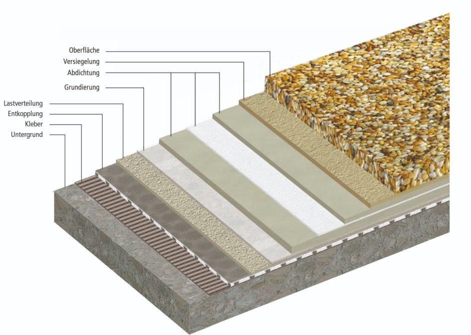 Balkonbeschichtungssystem Stone Design