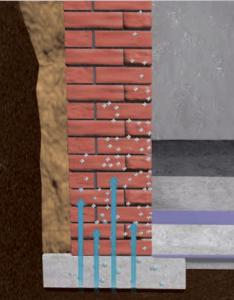 Durch eine defekte oder nicht vorhandene Horizontalsperre im Mauerwerk steigt Feuchtigkeit kapillar auf